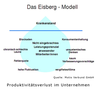 Das Eisberg Modell