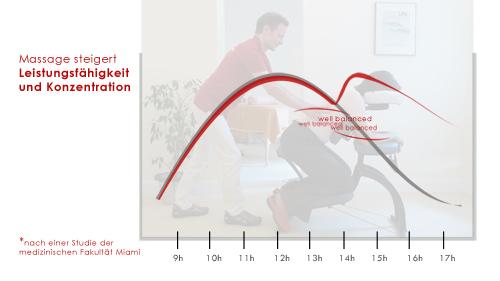 Massage steigert die Leistungsfähigkeit und Konzentration